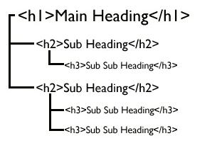 h1 h2 h3 seo