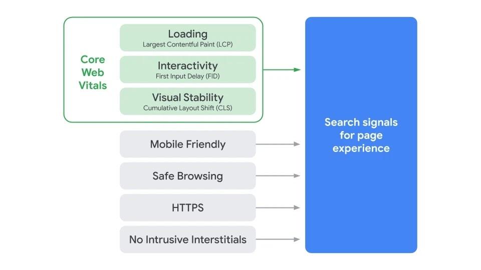 Le schéma de Google sur les signaux pris en compte